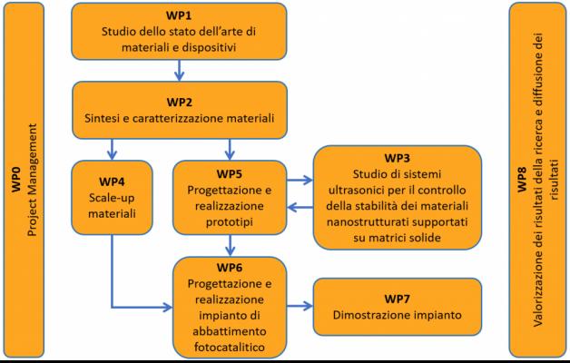 WPs Structure